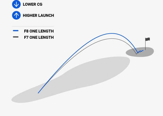 One Length Long Irons Trajectories